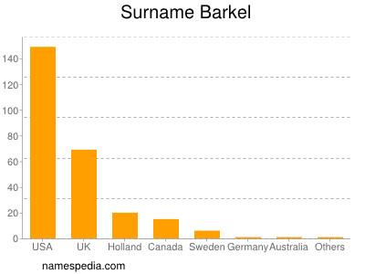 Surname Barkel