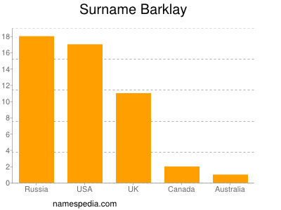Surname Barklay