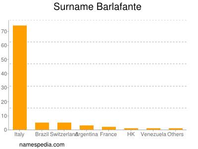 Surname Barlafante