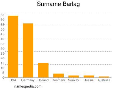 Surname Barlag