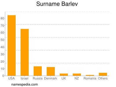 nom Barlev