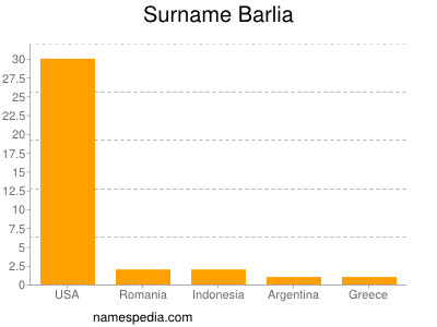Surname Barlia