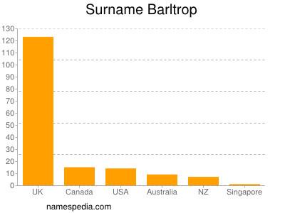 Surname Barltrop