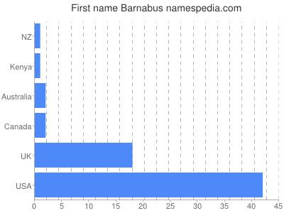Given name Barnabus