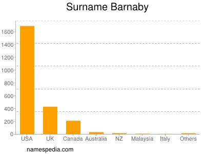 Surname Barnaby