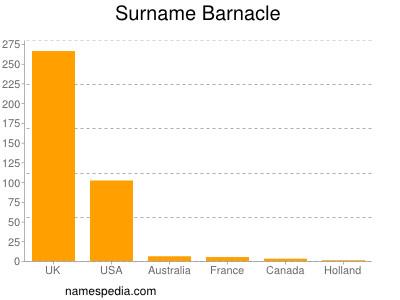 Surname Barnacle