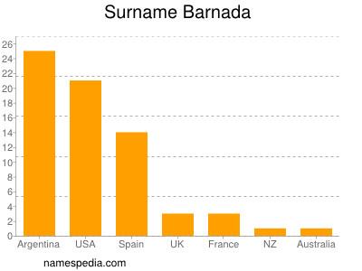 Surname Barnada