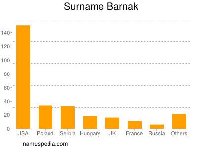 Surname Barnak