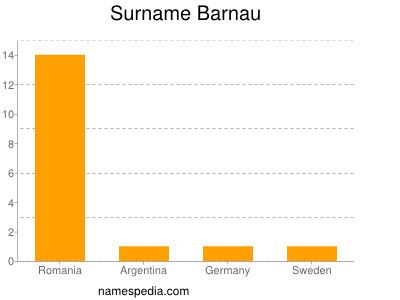 Surname Barnau