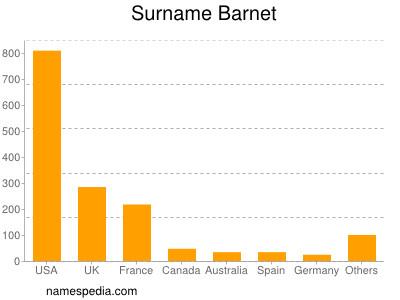 Surname Barnet