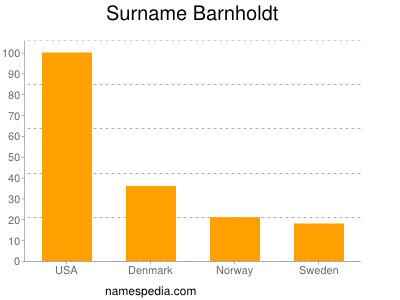Surname Barnholdt