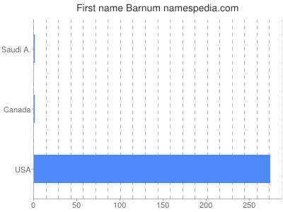 Given name Barnum