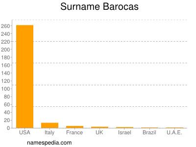 Surname Barocas
