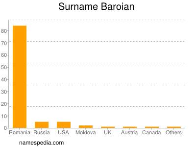 Surname Baroian