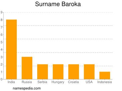Surname Baroka