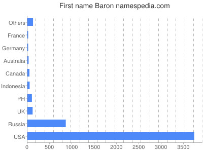 Given name Baron