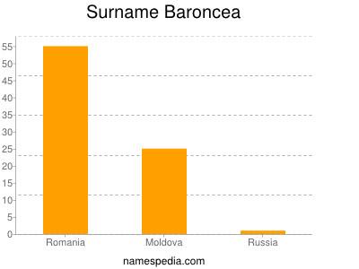 Surname Baroncea