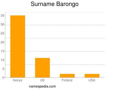 Surname Barongo