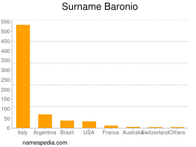 Surname Baronio