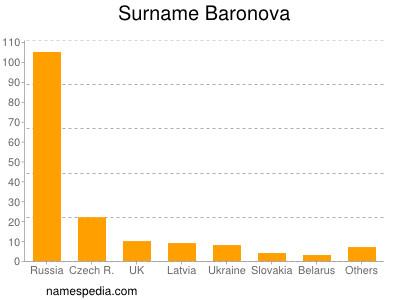 Surname Baronova