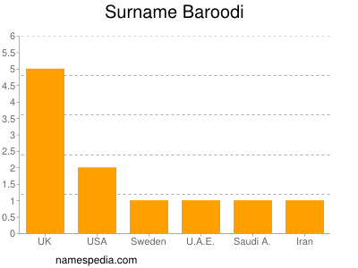 Surname Baroodi