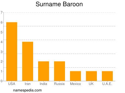 Surname Baroon