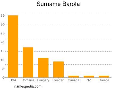 Surname Barota