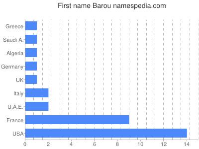 Given name Barou