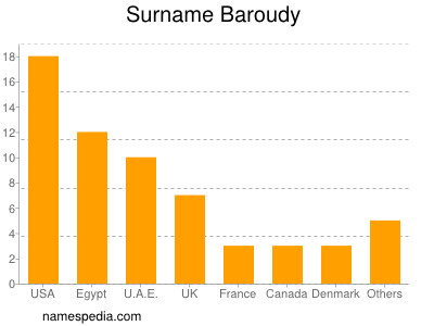 Surname Baroudy
