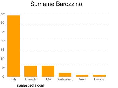 Surname Barozzino