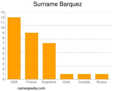 Surname Barquez