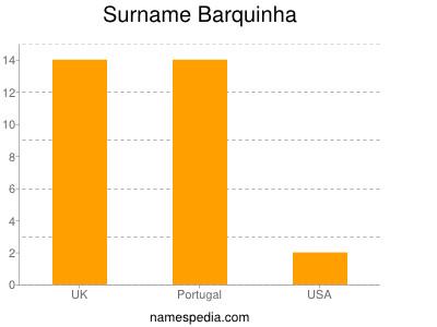 Surname Barquinha