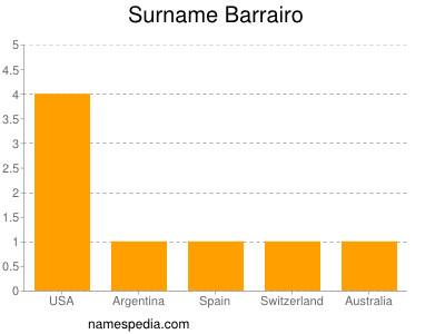 Surname Barrairo