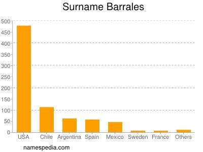 Surname Barrales