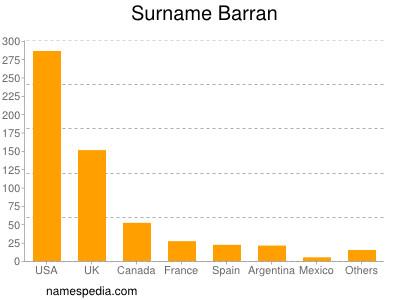 Surname Barran