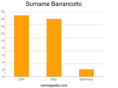 Surname Barrancotto