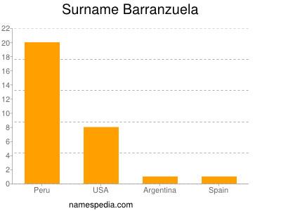 Surname Barranzuela