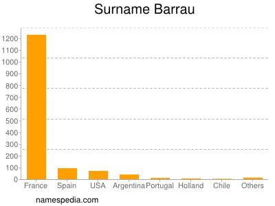 Surname Barrau