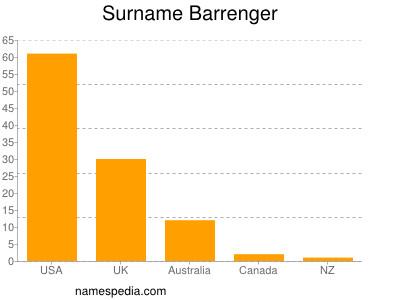 Surname Barrenger