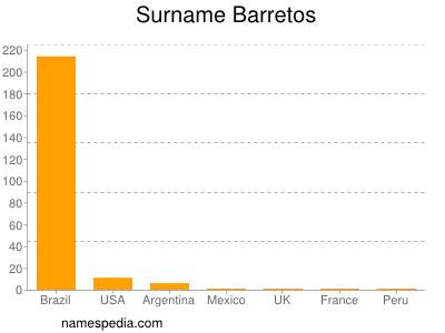 Surname Barretos
