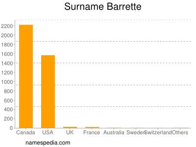 Surname Barrette
