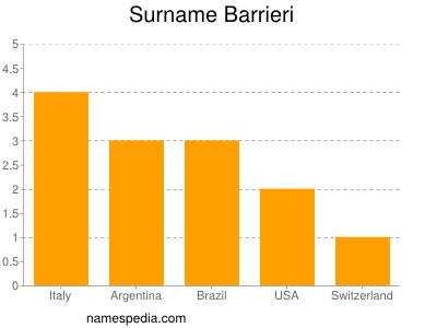 Surname Barrieri