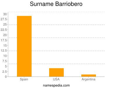Surname Barriobero