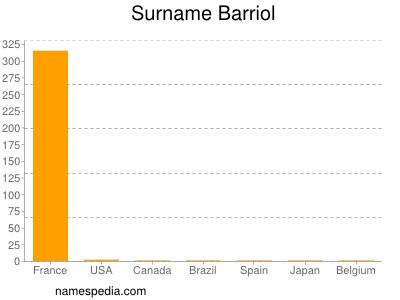 Surname Barriol