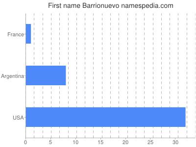 Given name Barrionuevo