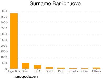 Surname Barrionuevo