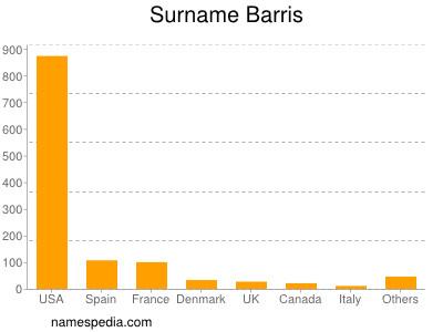 Surname Barris