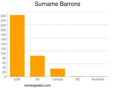 Surname Barrons