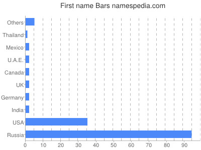 Given name Bars