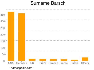Surname Barsch